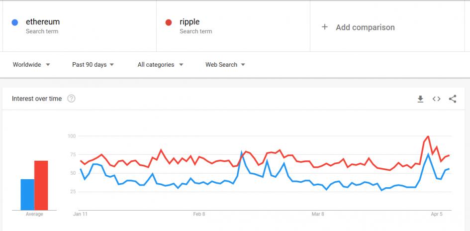 Ripple стал популярнее