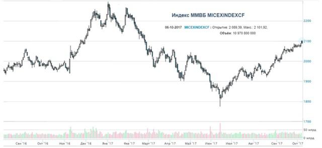 Индекс ММВБ вырос до