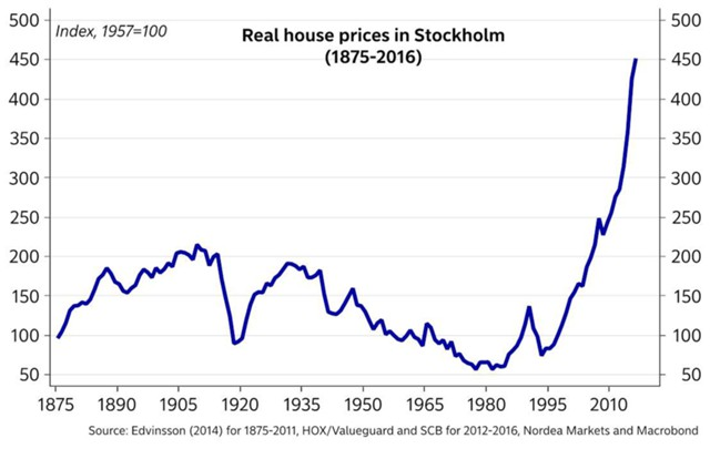 Пузырь на рынке