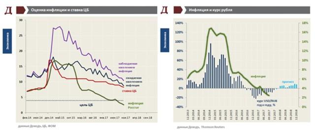 Риски ускорения инфляции