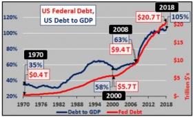 Госдолг США: путь к