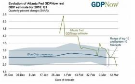 Заседание ФРС: какое