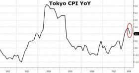 Банк Японии оказался в