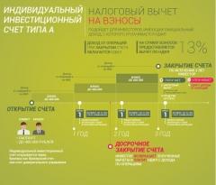 ЦБ: россиянам разрешат