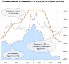 Валютный обзор: рубль