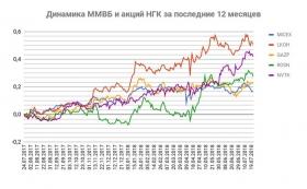 Российский рынок под