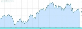 Обзор рынка: избыток