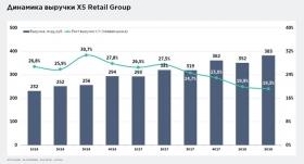 Отчет Х5 Retail Group: