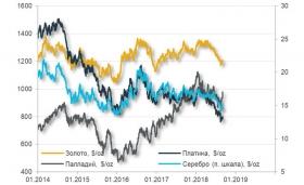 Рынки ждут сезонного