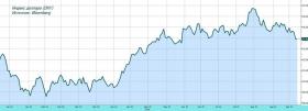 Обзор рынка: доллар под