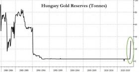 Венгрия скупает золото -