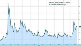 Обзор рынка: давление