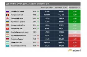 Валютный рынок стран