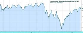 Обзор рынка: инвесторов