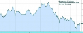 Обзор рынка: сигналов к