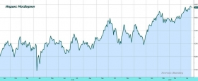 Рынок акций: время