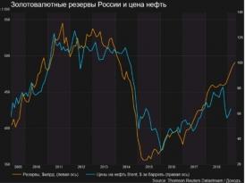 Золотовалютные резервы в