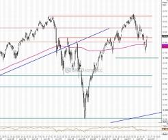 Рынок США. Итоги