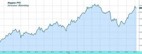 Обзор рынка: ФРС не дала