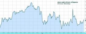 Рынок акций обратил