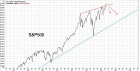 UBS: крах фондовых