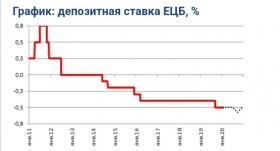 Прогноз заседания ЕЦБ: