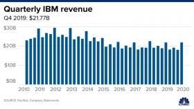 Акции IBM растут на фоне