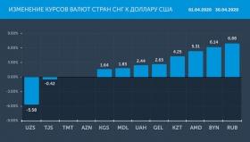 Валюты бывшего СССР в